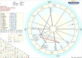 Natal Chart Cal Is There Anything Interesting How Is My Love Life
