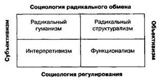 Контрольная работа Теория и методика социальной работы Барелл и Морган предложили следующую теоретическую схему социологических подходов нашедших отражение в теориях социальной работы