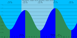 Sc Tide Chart High Tide Beach Online Charts Collection
