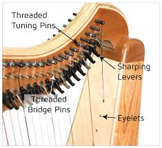 Bridge Pin Size Chart Harp Hardware Musicmakers