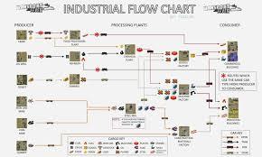 Manufacturing Process Flow Chart Kozen Jasonkellyphoto Co