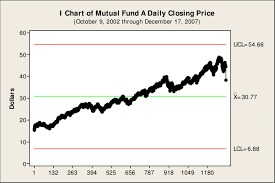 Mutual Fund Price Charts Closing Price For A Typical Mutual Fund That Represents A