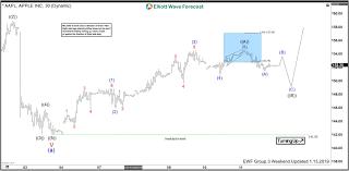 Apple Stock Chart 2018 Apple Forecasting The Elliott Wave Bounce