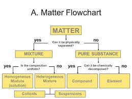Classification Of Matter Flow Chart Worksheet The Classification Of Matter Atoms Elements Molecules And