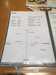 Sake Types Chart Japanese Restaurant Has A Chart To Show How Different Sake