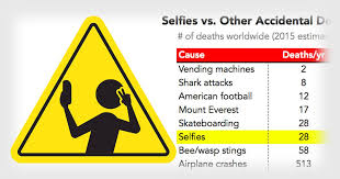 Vending Machine Deaths 2016 Delectable The Numbers Behind Selfie Deaths Around The World