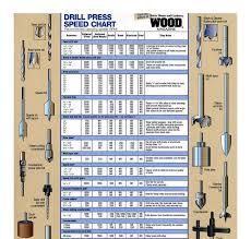 Drill Press Speed Chart Metal Download Wood Drill Press Speed Chart Woodworking Plans