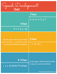Speech Sounds Development Chart Speech Development In Children When Should You Be Concerned