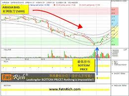 Airasia Stock Chart Pin On Malaysia Stocks