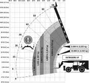10k Lull Load Chart 10k Jlg G10