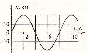 Контрольная работа Механические колебания Волны Звук