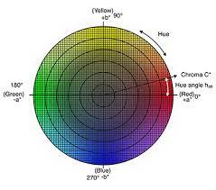 Understanding The Cie L C H Color Space