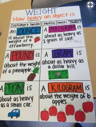Mass Anchor Chart The Best 3rd Grade Anchor Charts For Your Classroom