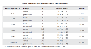Preeclampsia Protein Levels Chart