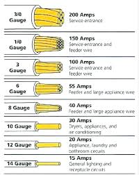 Wire Size Amp Rating Chart Studious Electrical Wire Gauge Amp Chart Copper Wire Gage