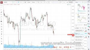 Tradingview Options Chart Binary Options Crash Course Using Tradingview Com Charts Part 3