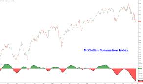 Mcclellan Summation Index Technical Indicators