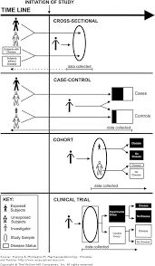chapter observational study designs pharmacoepidemiology  image not available