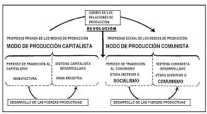 periodo  de transicion - Periodo de transición del capitalismo al comunismo, socialismo y tergiversaciones stalinistas. Images?q=tbn:ANd9GcRZQb1KiJoLELV-M4uoFTU_oG_Dhh4-_LWdH78gVeCZo0xM5lh-
