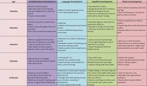 Physical Development Stages Chart P1 Unit 4 Describe Physical Intellectual Emotional And