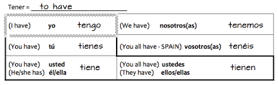 Spanish Tener Chart Studying For The 1 4 Grammar Assessment Part 1 Ser And
