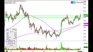 Solarcity Corporation Scty Stock Chart Technical Analysis For 8 7 14