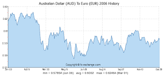 Euro Rate Chart 2017 Australian Dollar Aud To Euro Eur On 20 Feb 2019 20 02