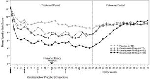 Xolair Dosing Chart Asthma Xolair Omalizumab Uses Dosage Side Effects