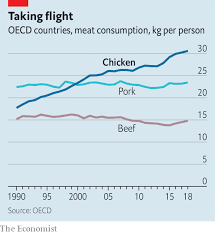 Chicken Disease Chart How Chicken Became The Rich Worlds Most Popular Meat