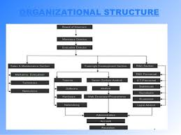 17 Free Download Info Infosys Organization Structure 2016