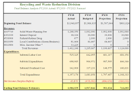 Recycling and Waste Reduction Commission of Santa Clara County ...