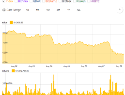 Bitcoin Chart Impossible Levels For Btc Usd Without