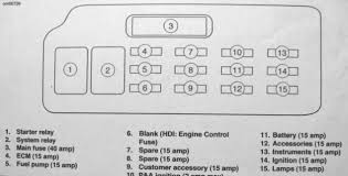 what is my speedo on this fuse box diagram? instruments or harley fuse box location at Harley Davidson Fuse Box Diagram