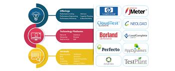 Performance Engineering Performance Engineering Ait Global Inc
