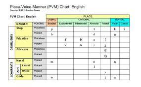 Sounds Place Voice Manner Chart Phonetics Speech