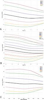 Heart Rate Bpm Chart Real World Heart Rate Norms In The Health Eheart Study Npj