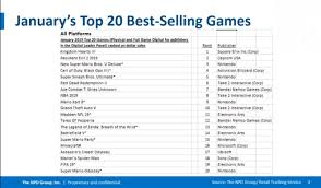 Video Game Sales Charts Kingdom Hearts Iii Tops Us Sales Chart For January Ougaming