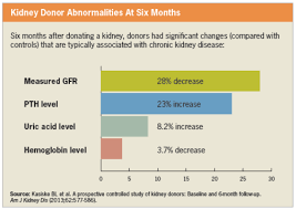 Gfr Kidney Function Chart Kidney Donors Show Signs Of Mild Ckd Renal And Urology News