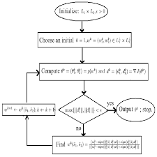 Flow Chart Of The Local Min Max Orthogonal Algorithm