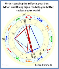 Sun Moon And Rising Chart The Trifecta Your Sun Moon And Rising Signs