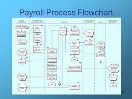 Hr Payroll Process Flow Chart Flowchart Of Payroll Processing System Bismi