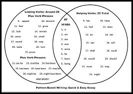 Example Of Venn Diagram In English Helping Verbs List And Linking Verbs List Venn Diagram
