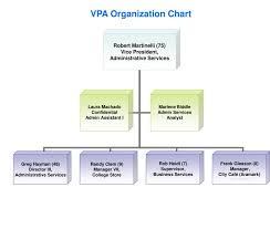 Ppt Vpa Organization Chart Powerpoint Presentation Free