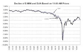 Dow Jones Industrial Average Futures Chart Djia Futures Dow 30 Futures Charts 2019 09 09