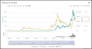 Bitcoin Return Chart Mine Litecoin On Regular Pc