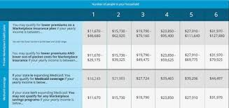 Insurance Group Chart Individual Health Insurance Update Pa Tr Insurance Group