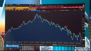 10 Year Yields To Move Upward Before Year End Metlifes Matus