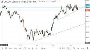 Dxy Chart Usd Continuing To Slide