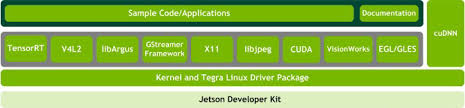 TEGRA LINUX DRIVER PACKAGE DEVELOPMENT GUIDE