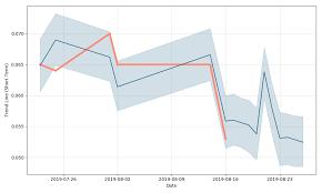 Tata Capital Share Price Chart Lgc Capital Stock Forecast Down To 0 000001 Usd Lggcf